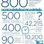 volunteer stats infographic